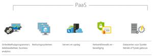 Azure Platform as a Service