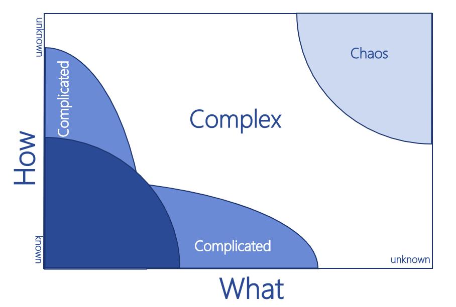 KanBan - Stacey diagram