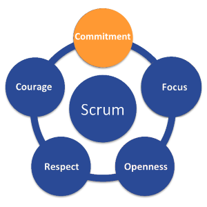 ScrumValues_Commitment300