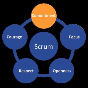 ScrumValues_Commitment300