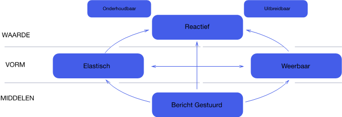 Reactive Microservices