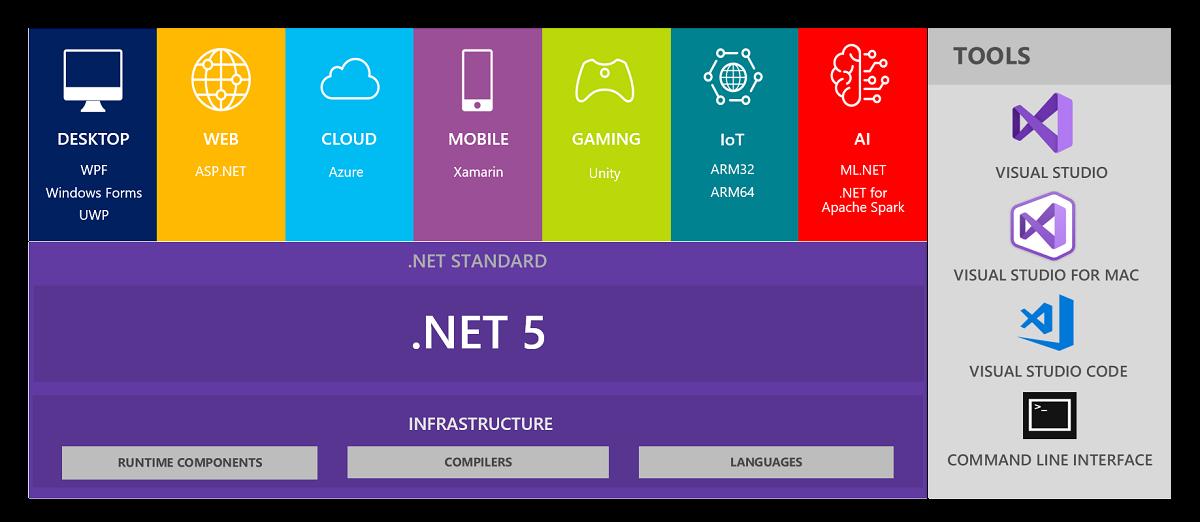 .NET 5 the unified platform