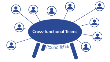 DRT_crossfunctionalteams