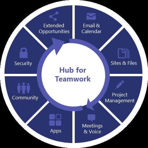 Hub voor samenwerken