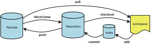 Versiebeheersysteem Git