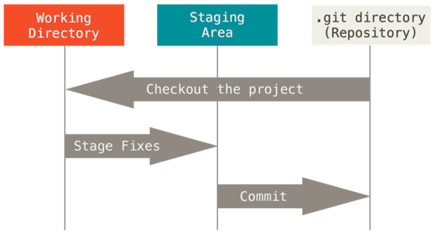 Working directory, staging area and Git directory
