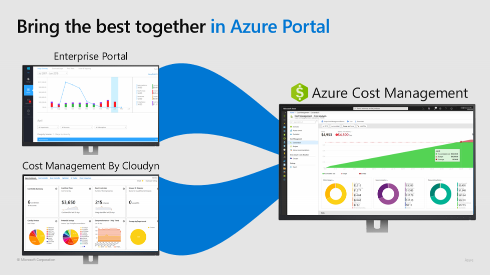 Azure Cost Management - Azure Portal