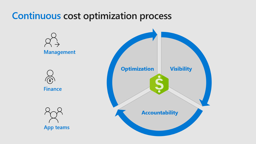 Azure Cost Management - cost optimization