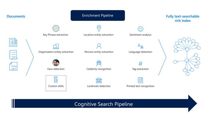 Cognitive Search Pipeline