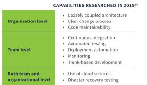 DevOps capabilities
