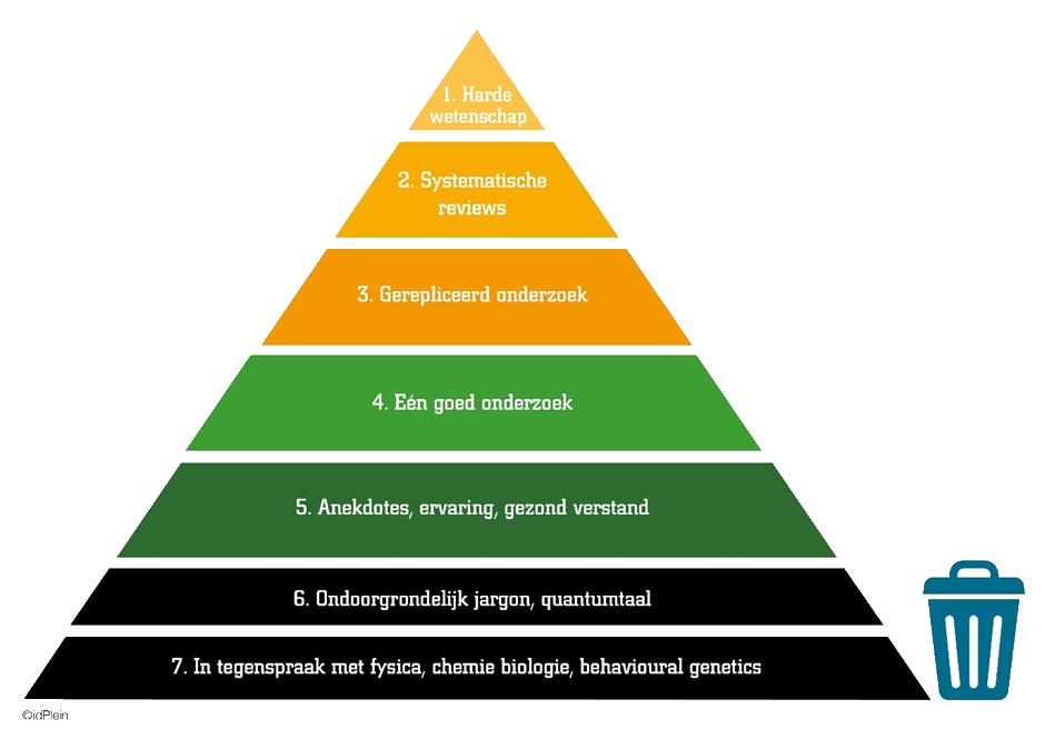 EBM Piramide van betrouwbaarheid