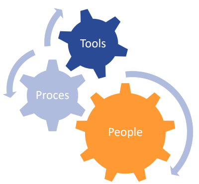 DevOps: People, Proces, Tools