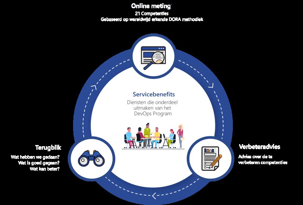 DevOps Program Cycle