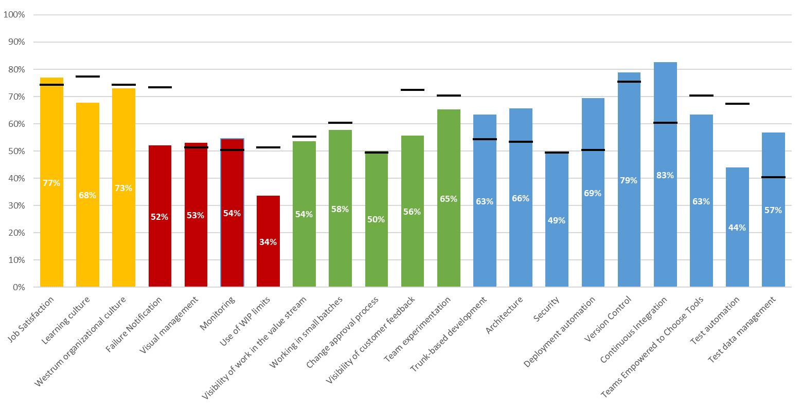 Voorbeeld resultaat Online meting