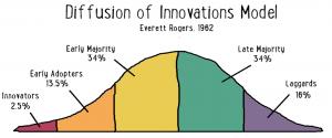 Innovations Model
