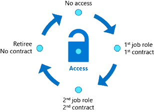 Access Packages