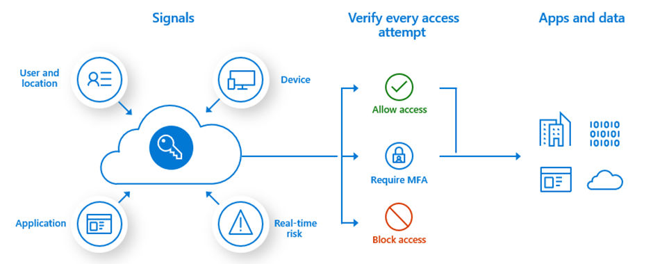 Multifactor Authenticatie (MFA)